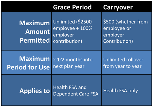 IRS $500 Carry Over Provision Chart