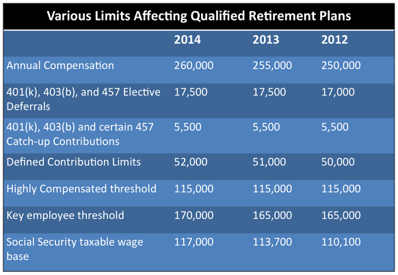 IRS Cost of Living Adjustments for 2014
